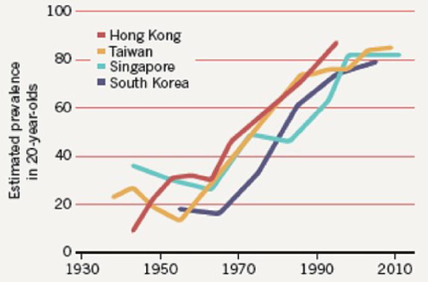 世界的な近視人口の急増